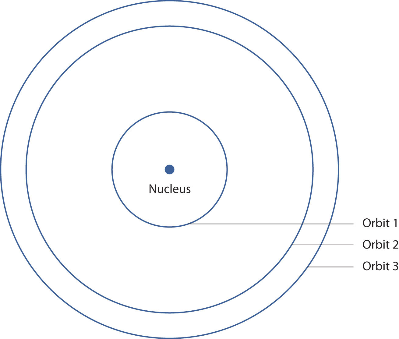 bohr model for hydrogen