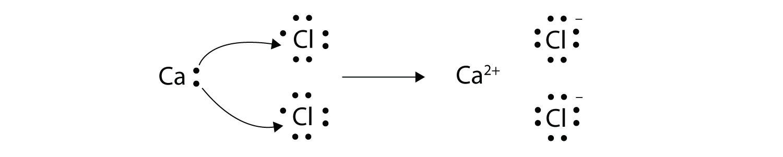 ionic bonding lewis dot diagram 2000 harley davidson fatboy wiring 9 3 electron transfer bonds chemistry libretexts