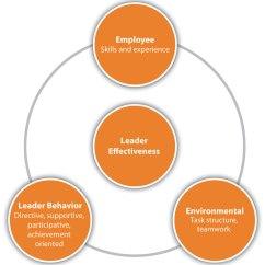 Situational Leadership Model Diagram Automotive Wiring Diagrams Basic Symbols Management Styles