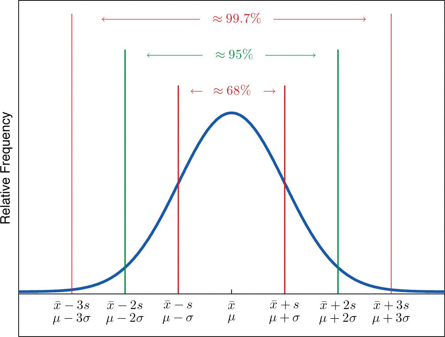 Worksheet Understanding Standard Deviations