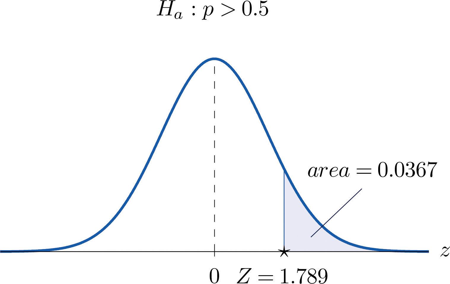 Large Sample Tests for a Population Proportion