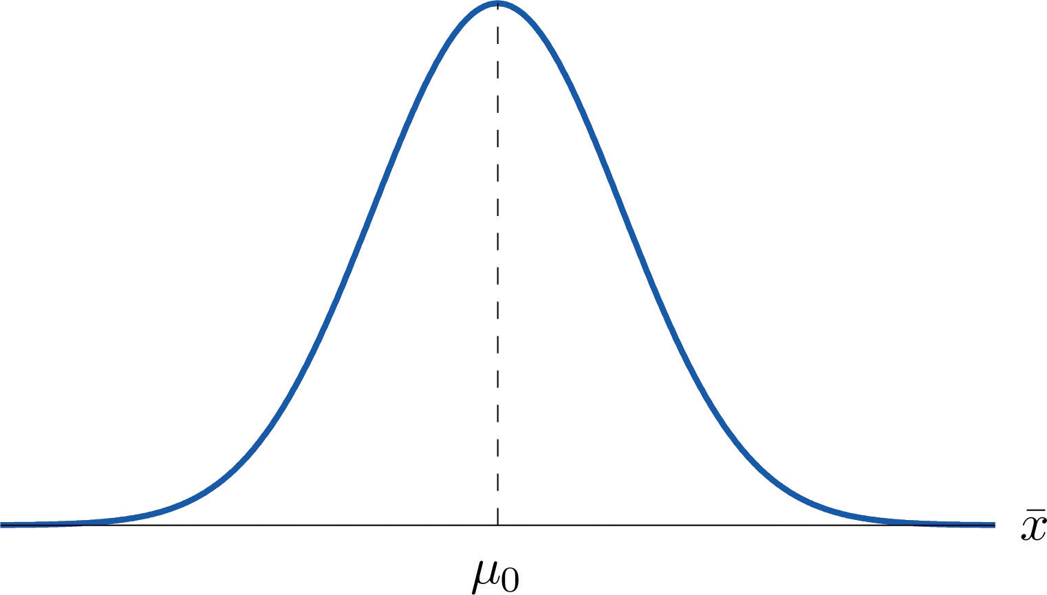 The Elements Of Hypothesis Testing