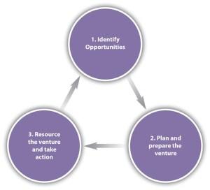 Global Entrepreneurship and Intrapreneurship