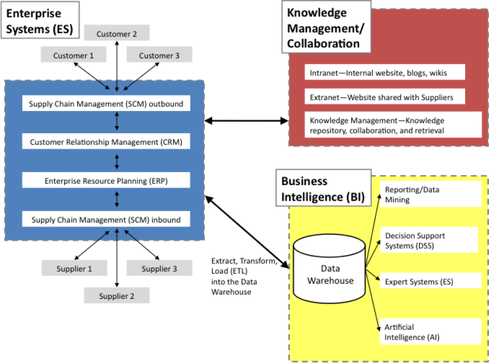 medium resolution of key takeaways most business information systems