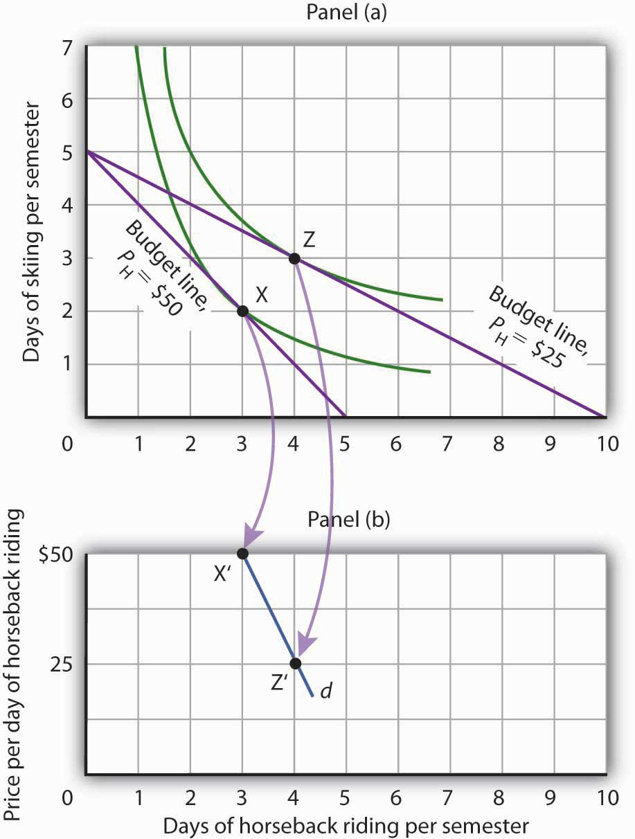 Indifference Curve Analysis: An Alternative Approach to