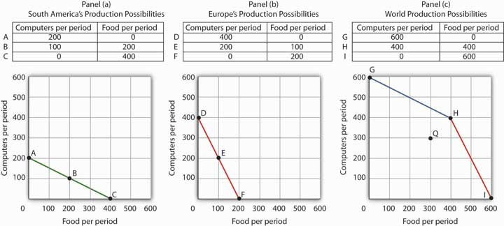 Applications of the Production Possibilities Model