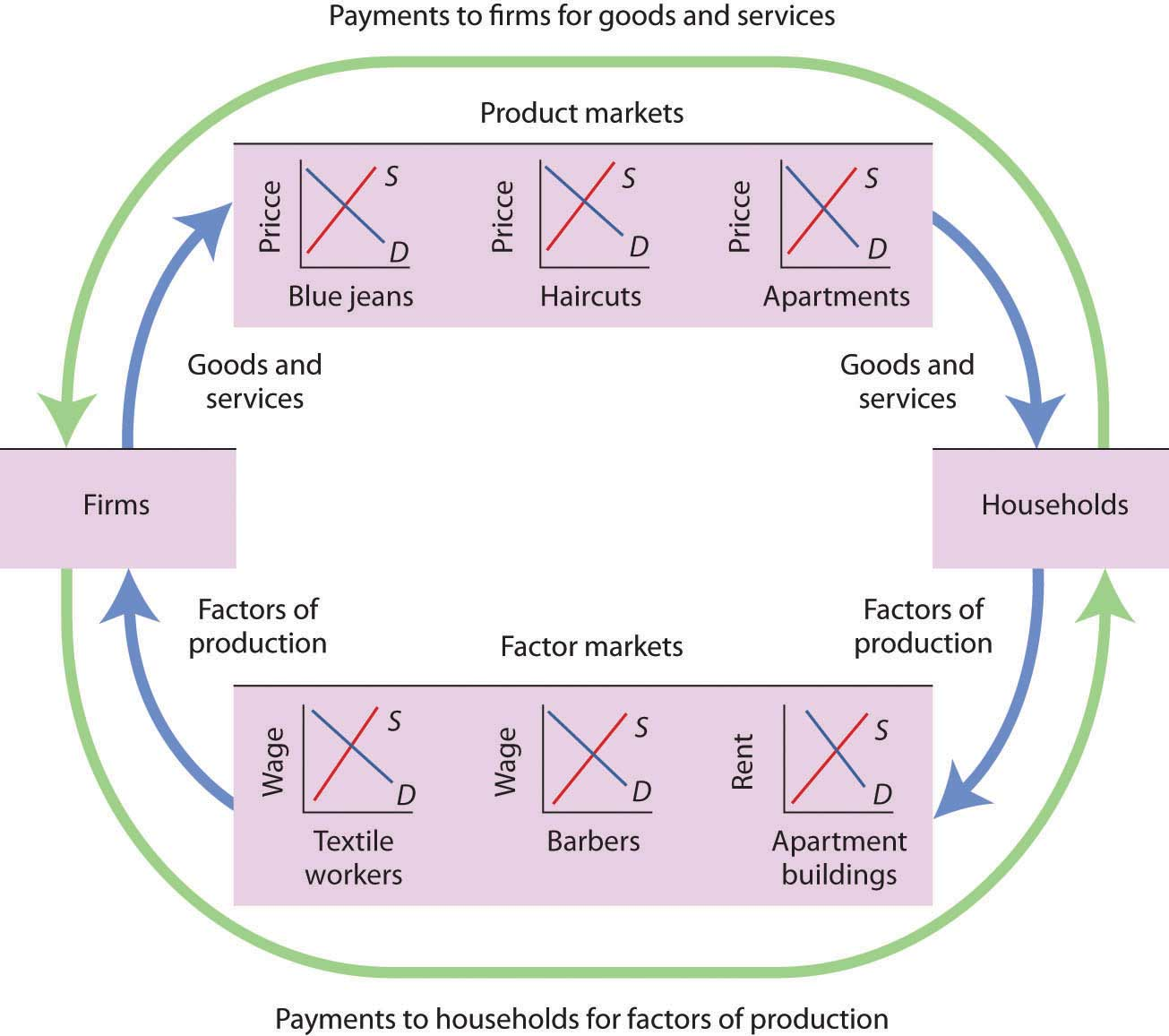 circular flow diagram with government sector basic thermostat wiring demand supply and equilibrium