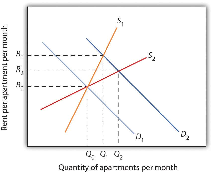 NEW ELASTICITY OF DEMAND GREATER THAN 0