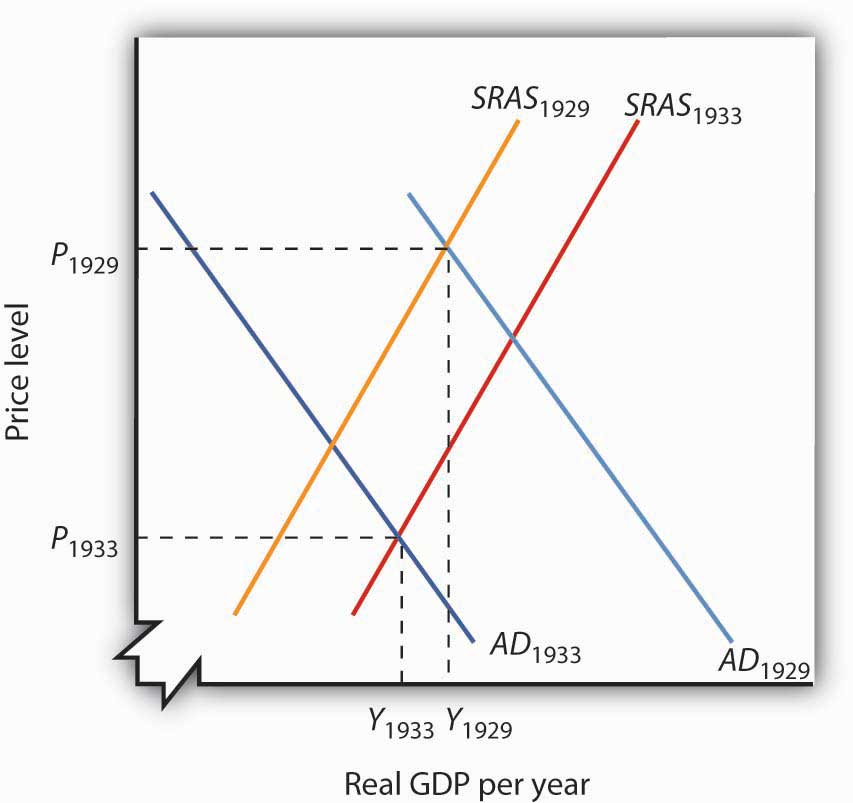 Aggregate Demand and Aggregate Supply: The Long Run and