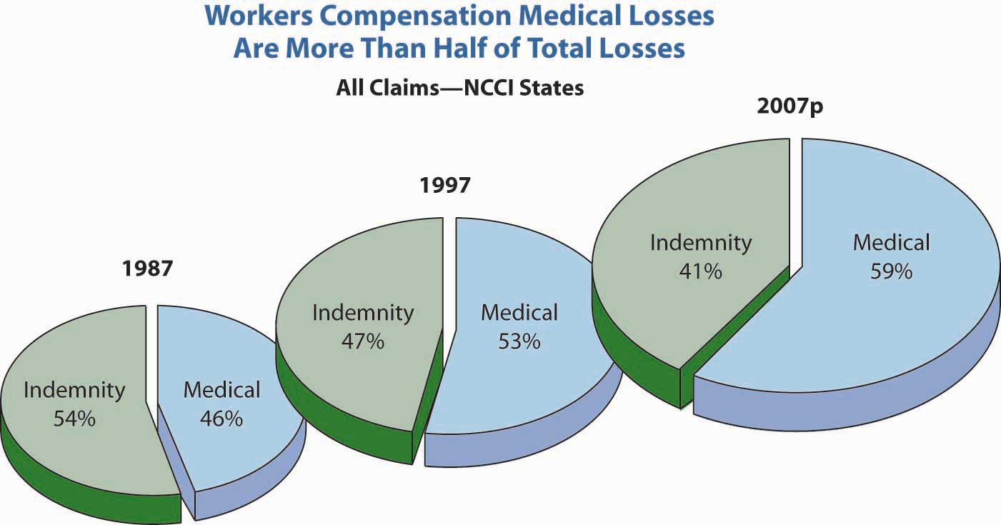 Risks Related to the Job Workers Compensation and
