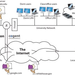 Telecom Network Diagram Microsoft Net Diagrams Of 3d Shapes Internet 101 Understanding How The Works