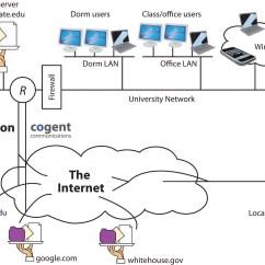 Telecom Network Diagram Microsoft Cub Cadet Lt1045 Parts Internet 101 Understanding How The Works
