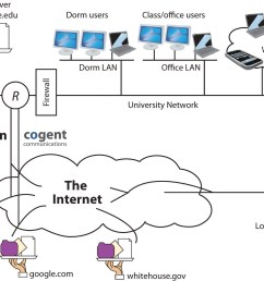 a manager s guide to the internet and telecommunications diagram furthermore inter dsl connection types in addition dsl digital [ 1560 x 1198 Pixel ]