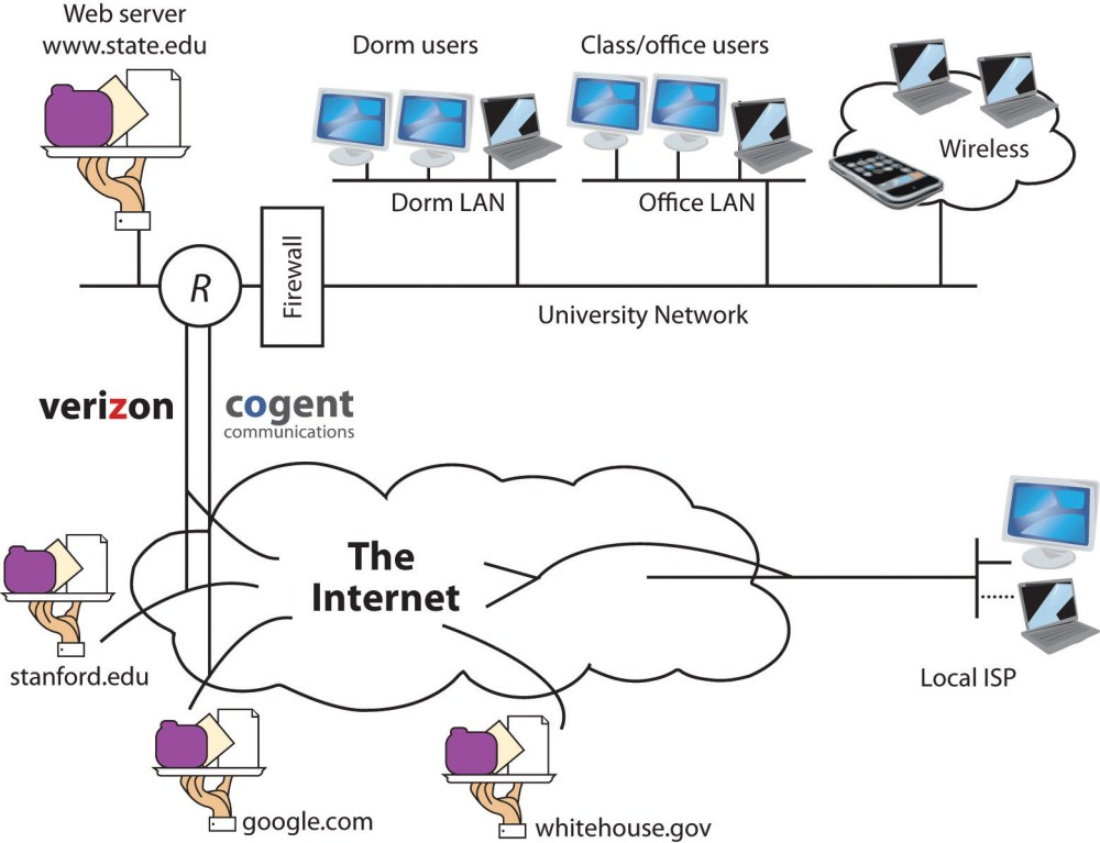 medium resolution of a manager s guide to the internet and telecommunications diagram furthermore inter dsl connection types in addition dsl digital