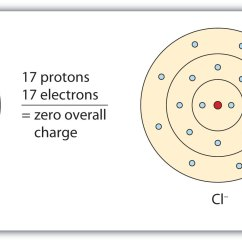 Electron Dot Diagram For Chlorine Wiring Doorbell Ionic Bonding And Simple Compounds