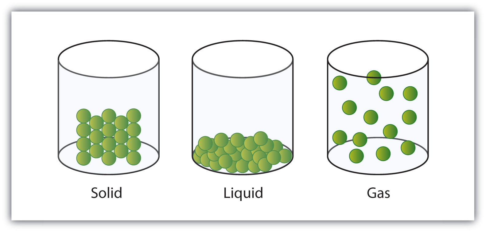 diagram of solid liquid and gas lung alveoli solids liquids gases example 2