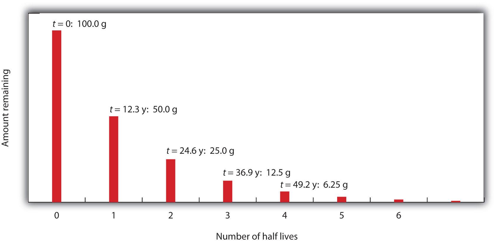 Half Life Chemistry Worksheet
