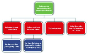 Sex Offenses and Crimes Involving Force, Fear, and Physical Restraint