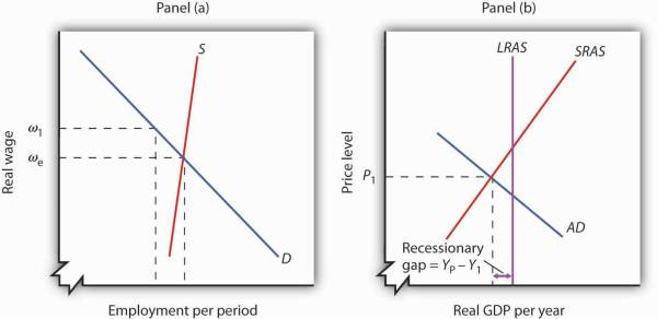 Recessionary and Inflationary Gaps and LongRun
