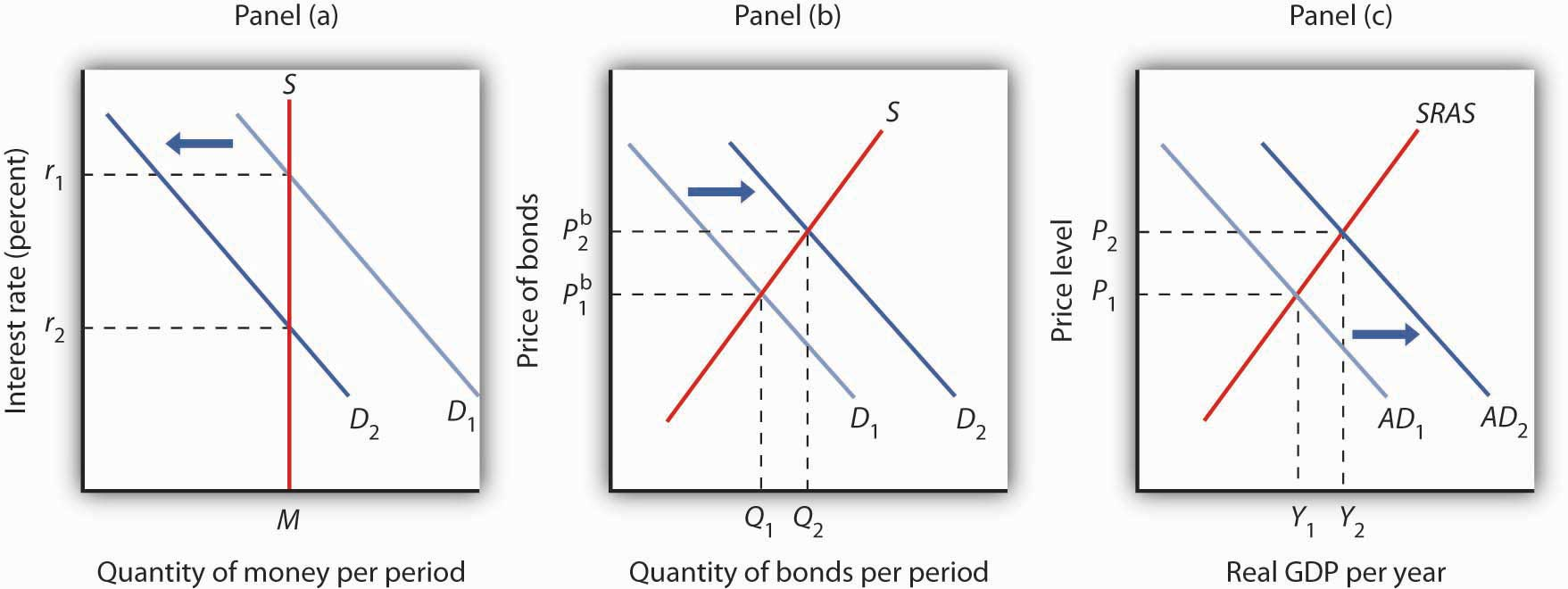 Demand, Supply, and Equilibrium in the Money Market