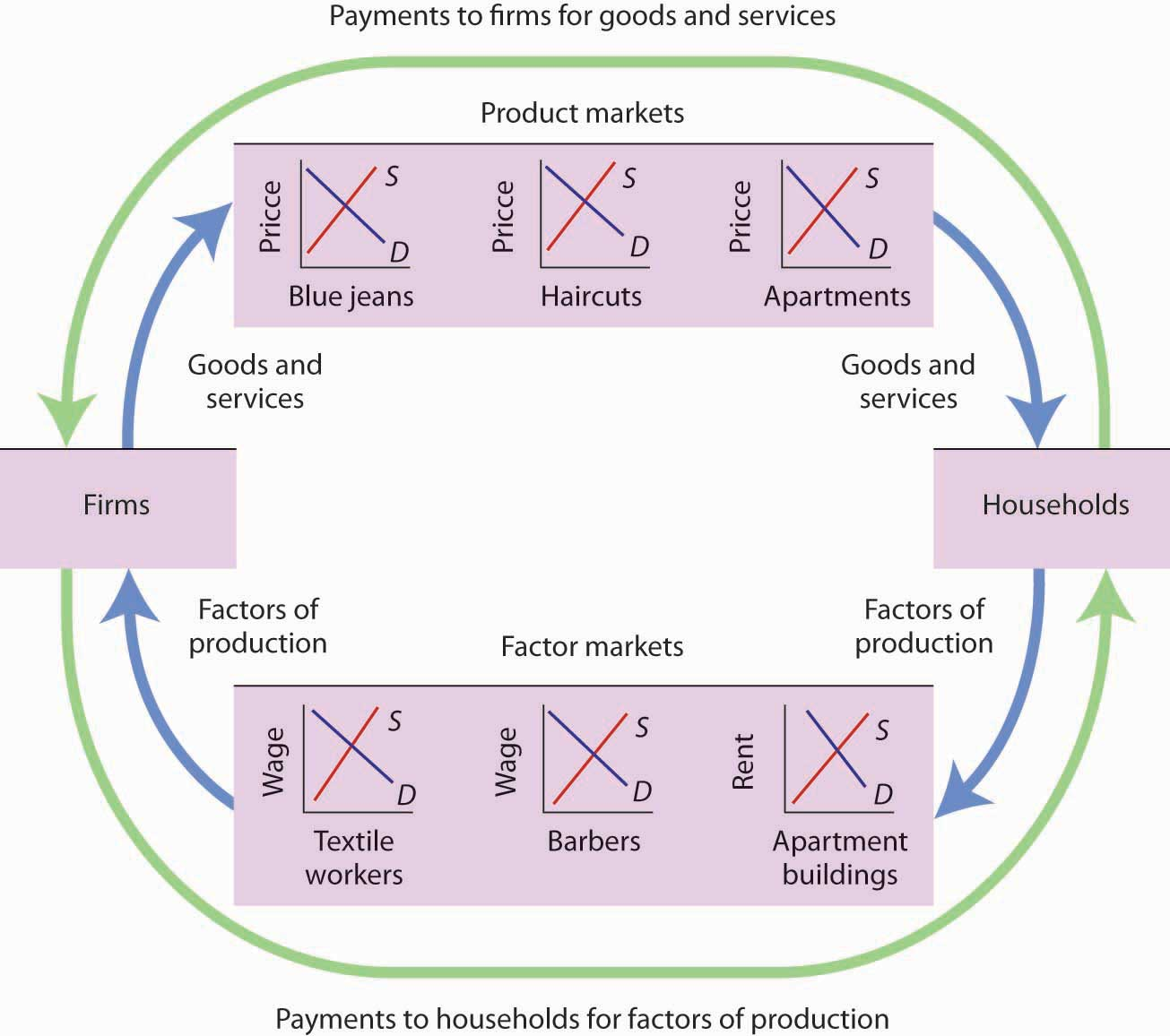 In A Diagram Of The Circular Flow Of Economic Activity