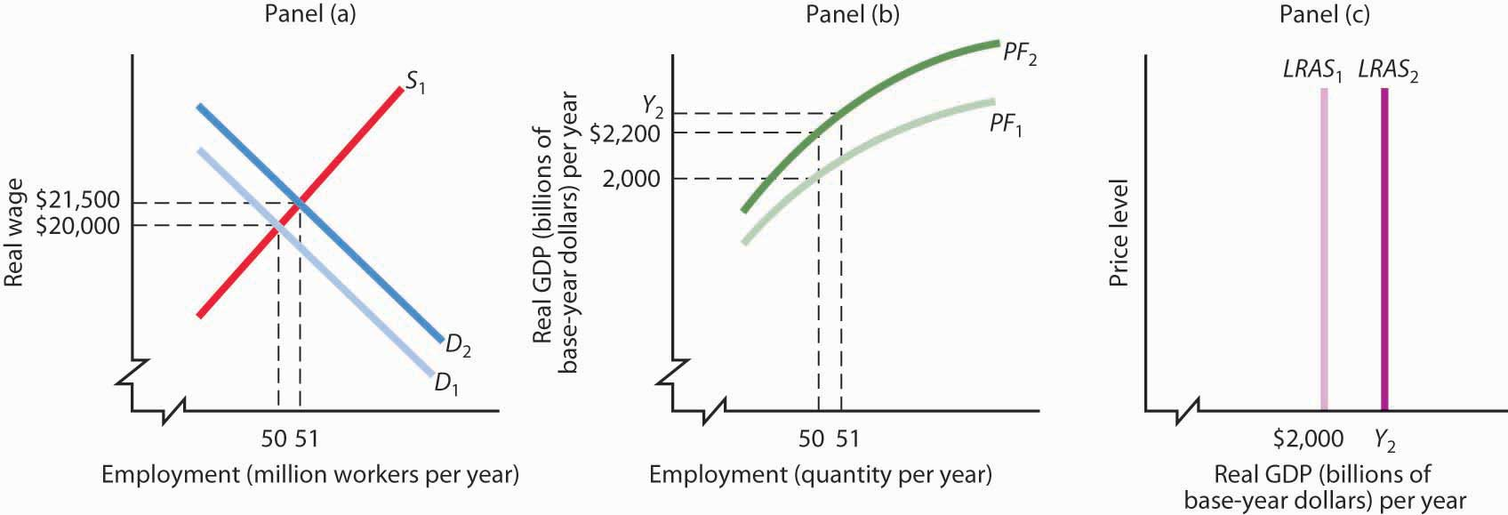 Growth and the Long-Run Aggregate Supply Curve