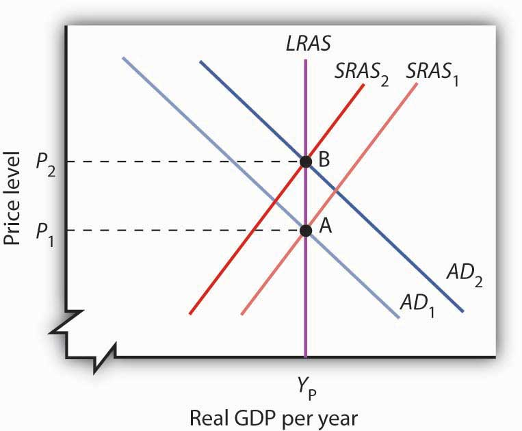 Problems and Controversies of Monetary Policy