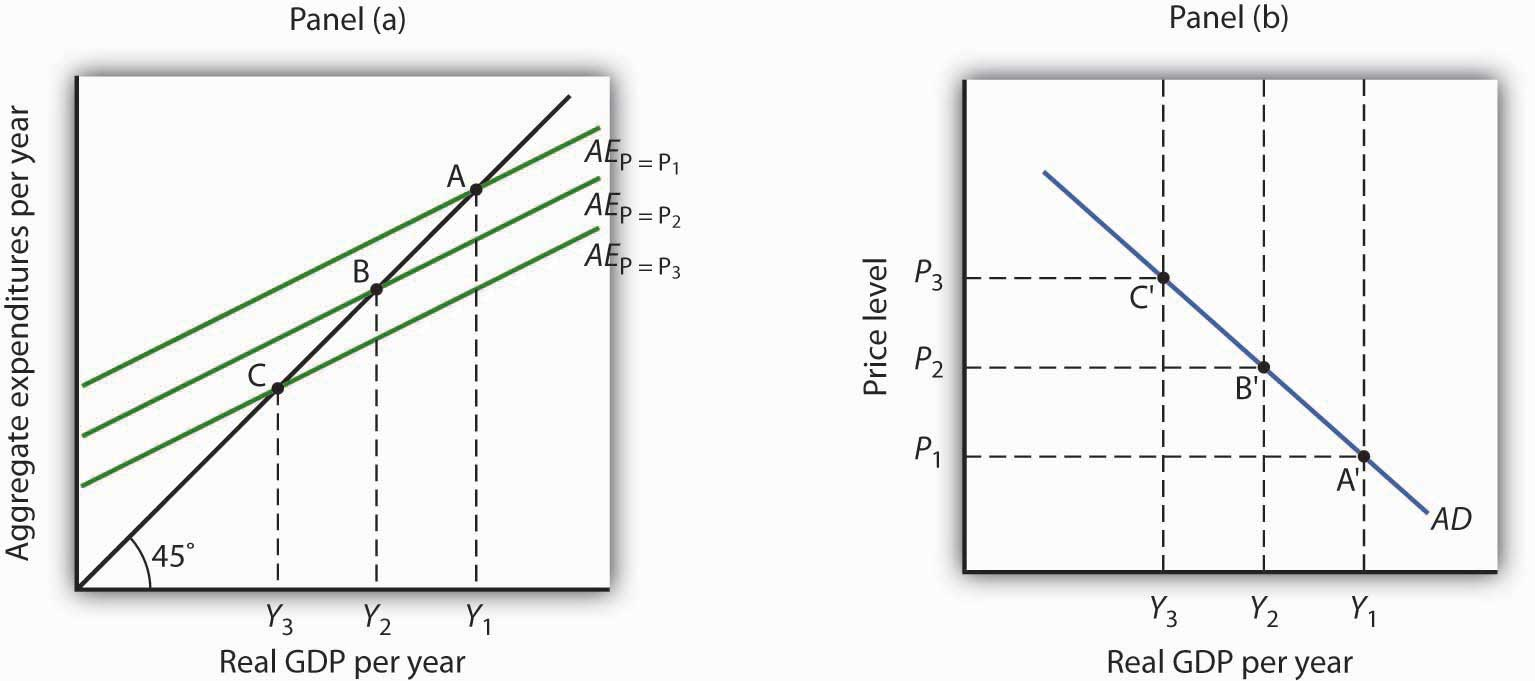 Aggregate Expenditures and Aggregate Demand