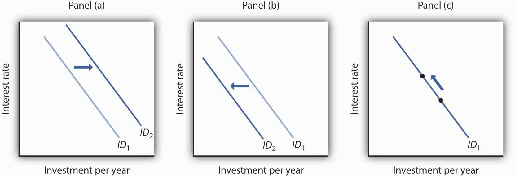 Investment and Economic Activity