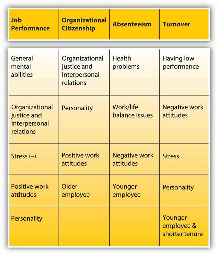 Personality Attitudes And Work Behaviors