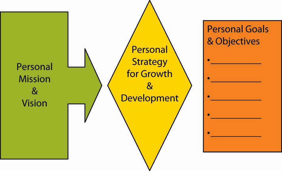 Formulating Organizational And Personal Strategy With The