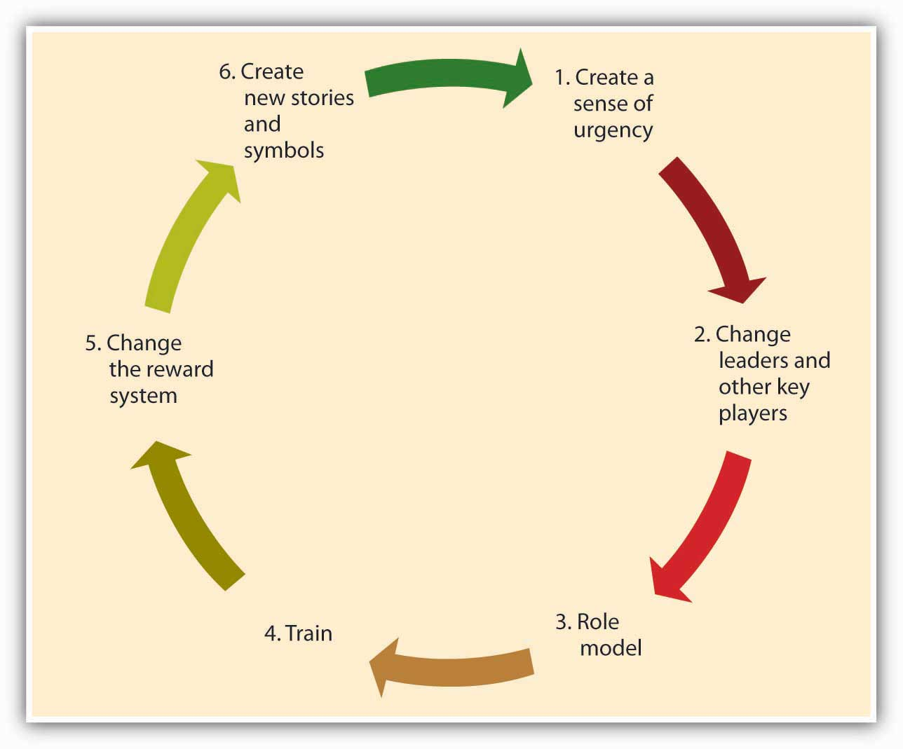 Creating Culture Change
