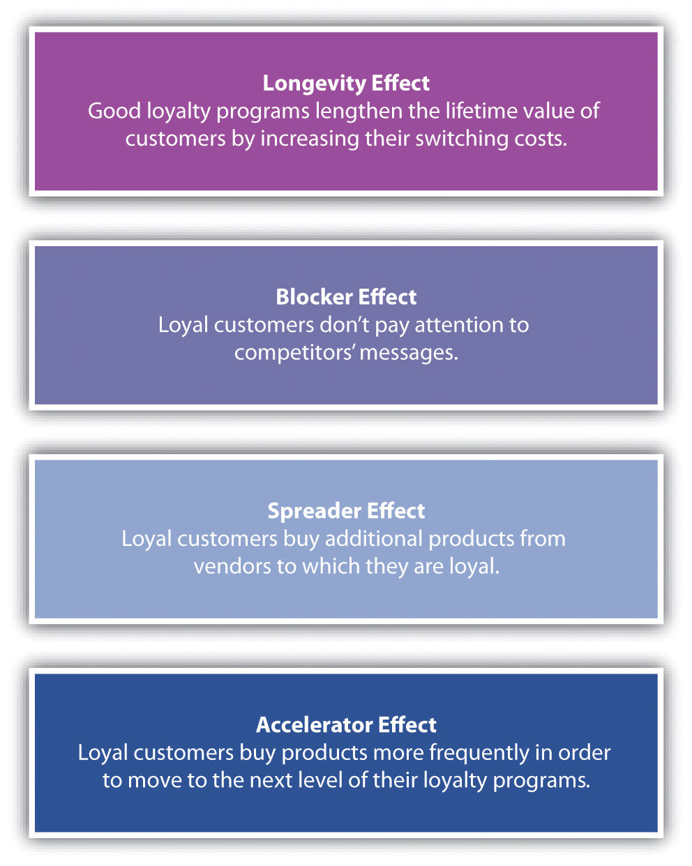 Customer Satisfaction Loyalty And Empowerment