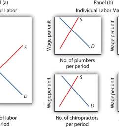 diagram of labor market [ 1410 x 807 Pixel ]