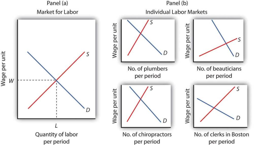 medium resolution of diagram of labor market