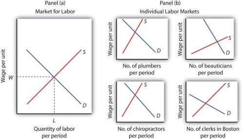 small resolution of diagram of labor market
