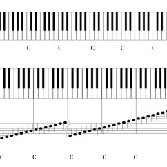 Notes On Piano Keyboard Diagram Tridon Thermo Fan Switch Wiring The Elements Of Pitch Sound Symbol And Tone