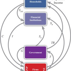Circular Flow Diagram With Government Sector Tree Root Cause Analysis Template Excel National Income And The Balance Of Payments Accounts