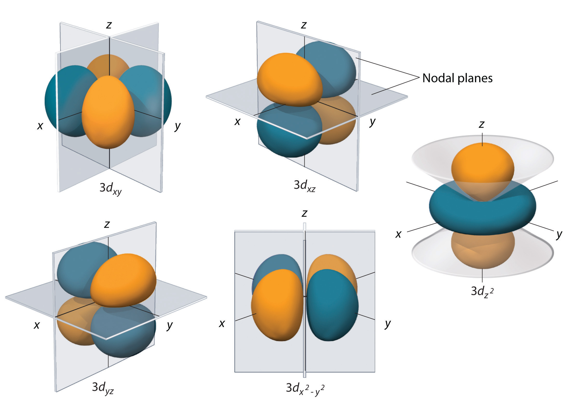 molecular orbital diagram for h2 wire car stereo atomic orbitals and their energies