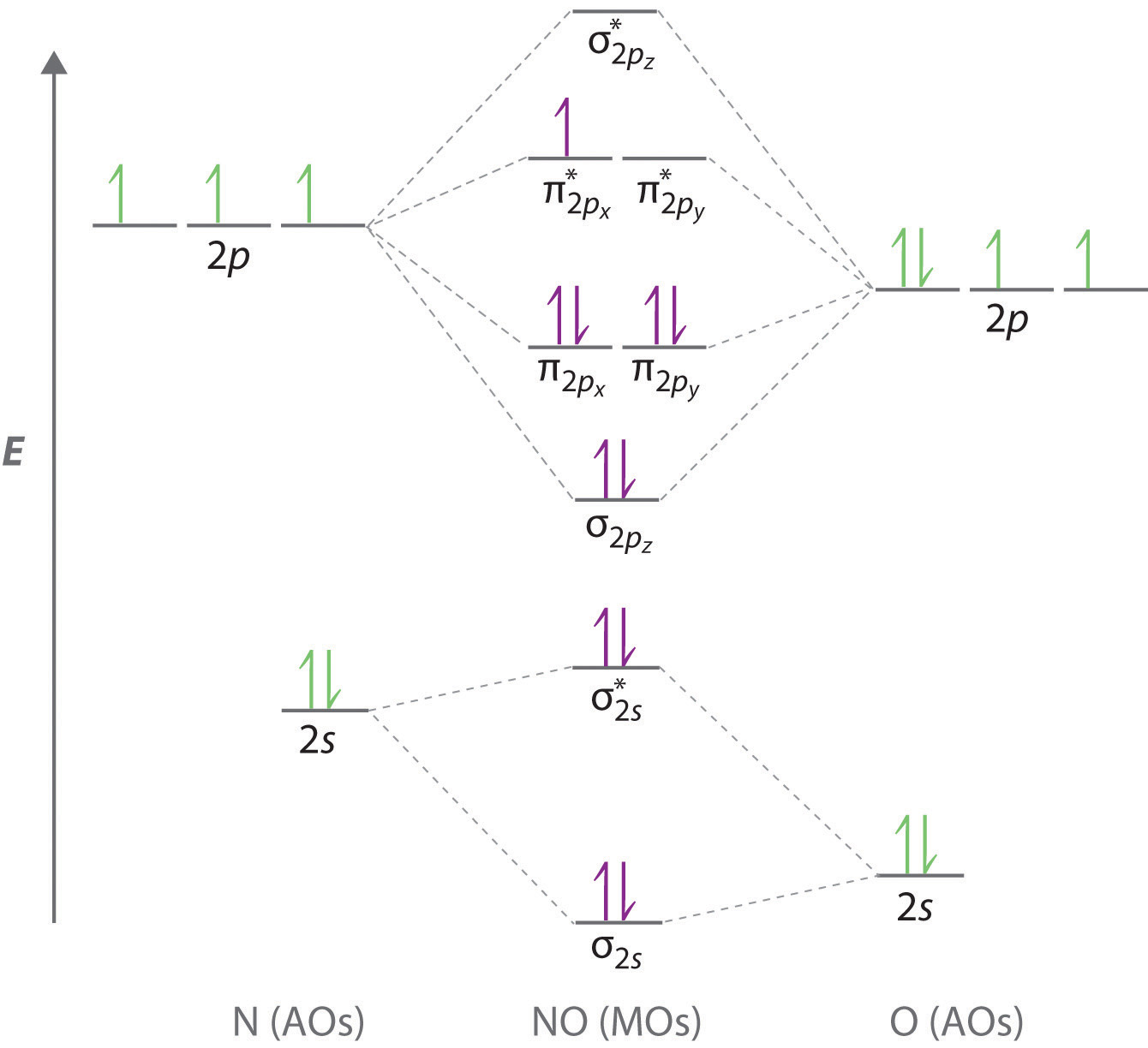 hight resolution of an odd number of valence electrons no