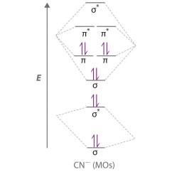 Cn Molecular Orbital Diagram 2004 Cavalier Fuse Box Delocalized Bonding And Orbitals