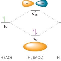 Molecular Orbital Diagram Of Oh Briggs And Stratton Voltage Regulator Wiring What Are Some Examples Orbitals Socratic 2012books Lardbucket Org