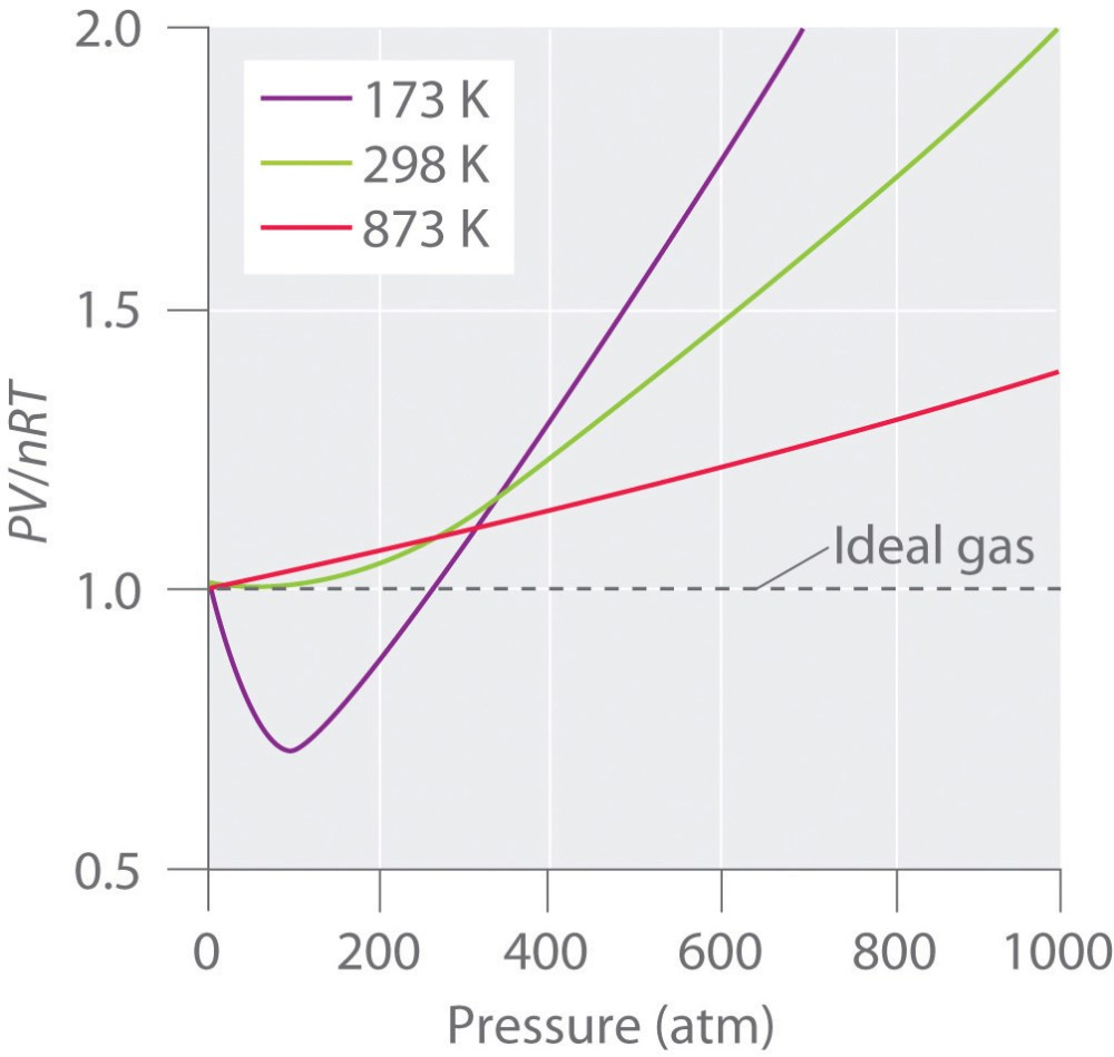 medium resolution of pressure volume and temperature relationships in real gases for an ideal gas