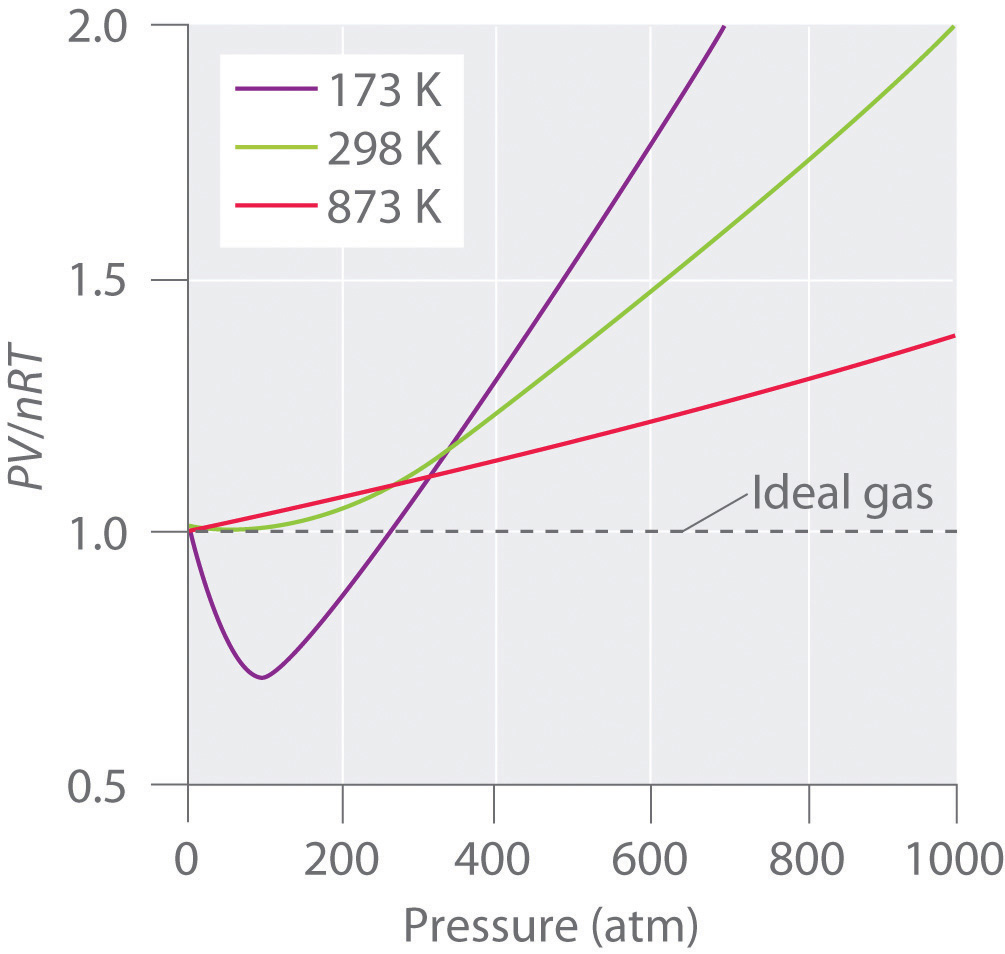 hight resolution of pressure volume and temperature relationships in real gases for an ideal gas