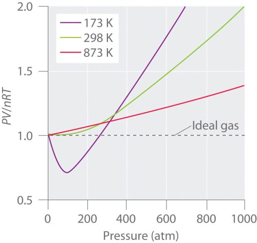 small resolution of pressure volume and temperature relationships in real gases for an ideal gas