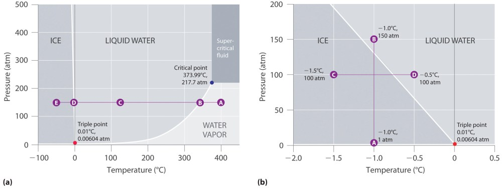 medium resolution of the phase diagram of water