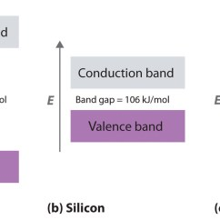 Energy Band Diagram Of Metal Obd0 Ecu Wiring Bonding In Metals And Semiconductors