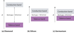 Bonding in Metals and Semiconductors