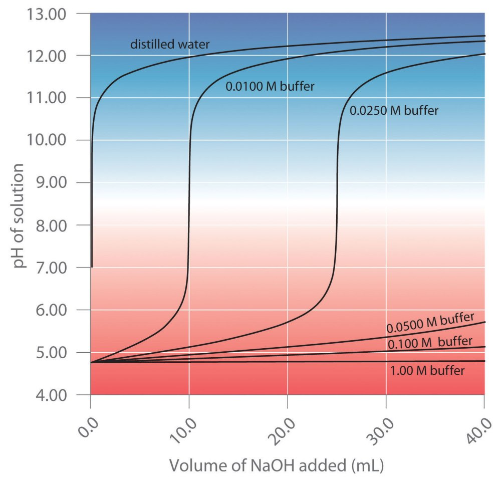 medium resolution of a buffer maintains a relatively constant ph when acid or base is added to a solution the addition of even tiny volumes of 0 10 m naoh to 100 0 ml of