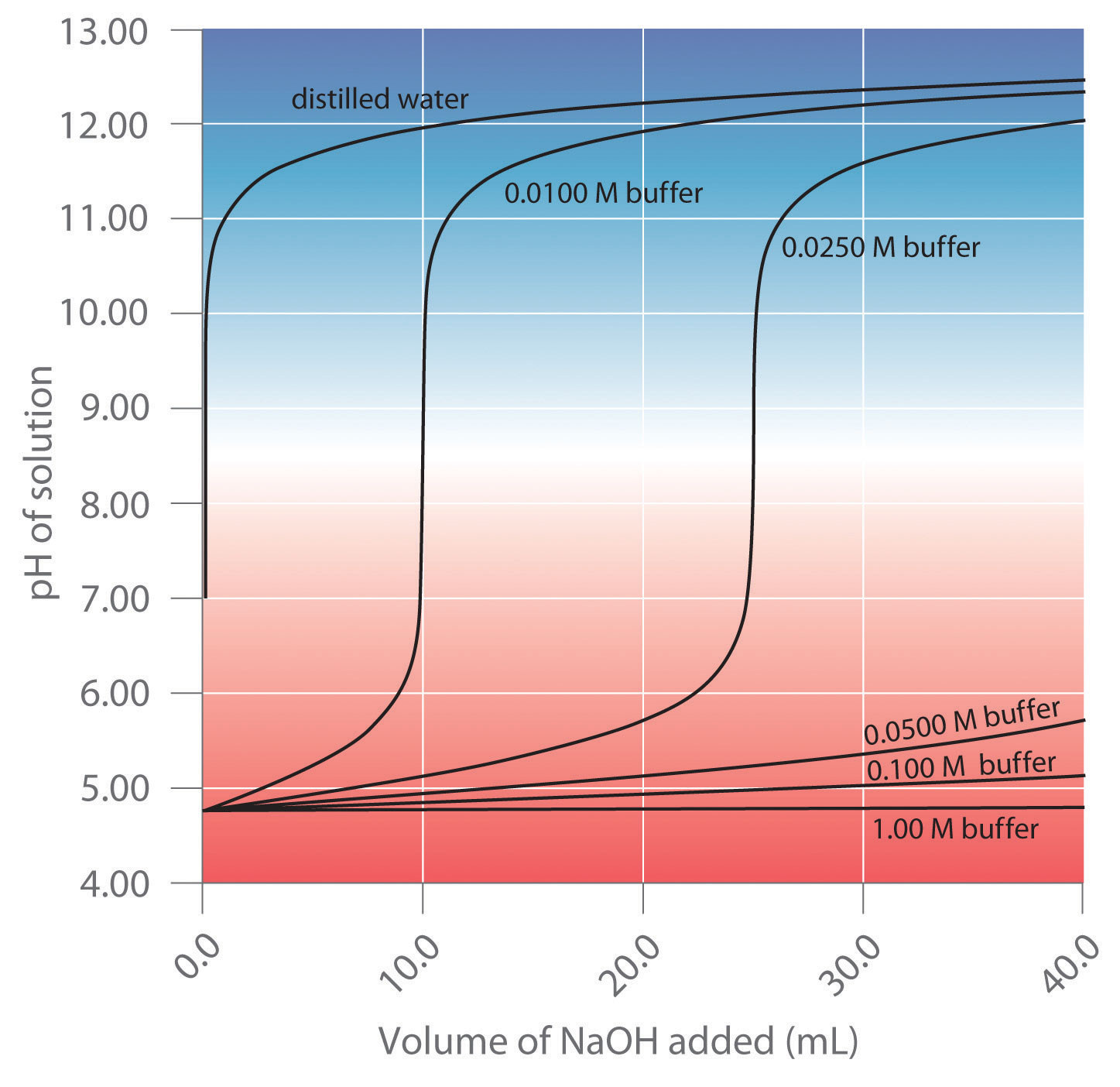hight resolution of a buffer maintains a relatively constant ph when acid or base is added to a solution the addition of even tiny volumes of 0 10 m naoh to 100 0 ml of